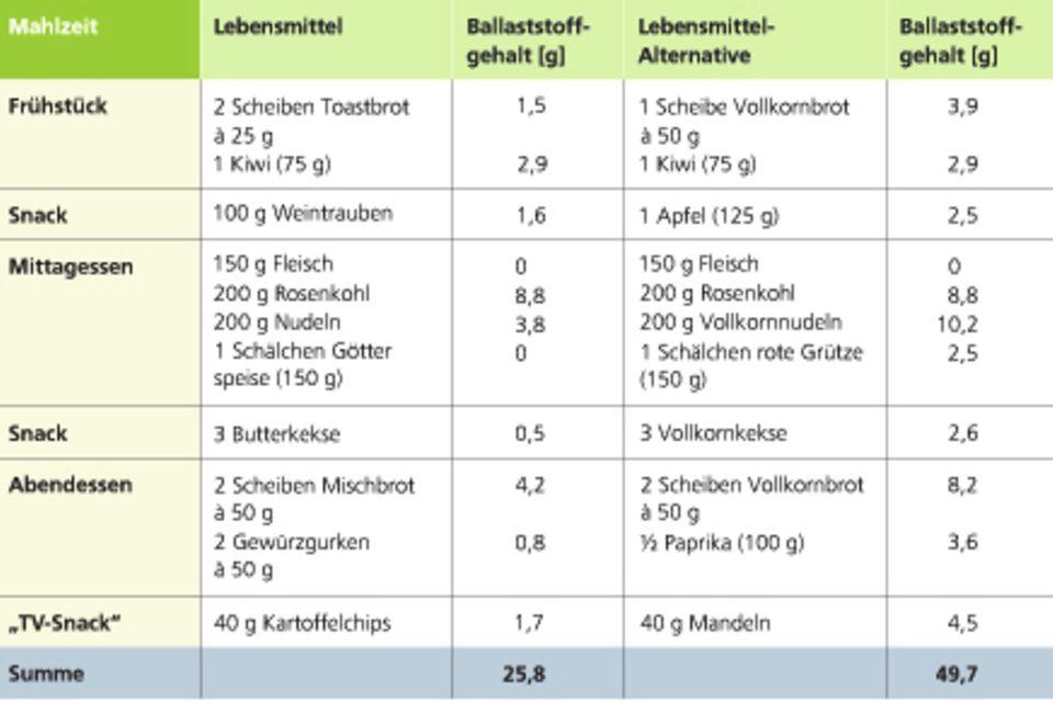 Leitlinie Kohlenhydrate kompakt – Kohlenhydratzufuhr und Prävention ausgewählter ernährungsmitbedingter Krankheiten. 1. Auflage, Bonn (2011) S. 45