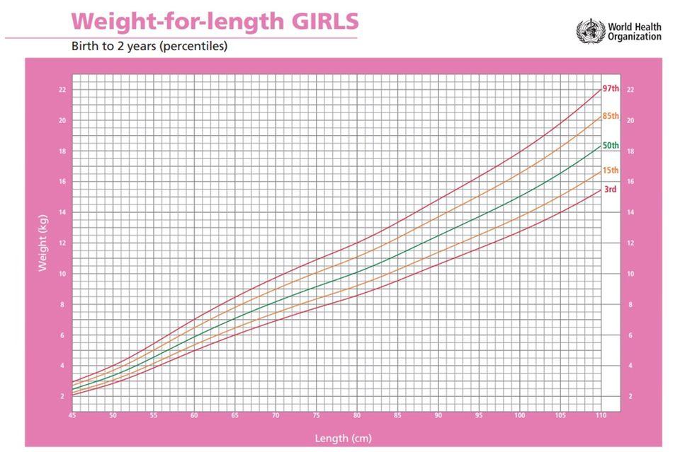 Gewicht Baby: Gewichtskurve für Mädchen